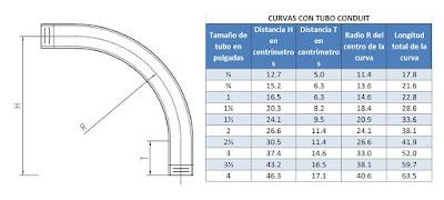 Instalaciones el ctricas residenciales tarrajas y curvas en tubos conduit galvanizados r gidos - Tuberia para instalacion electrica ...