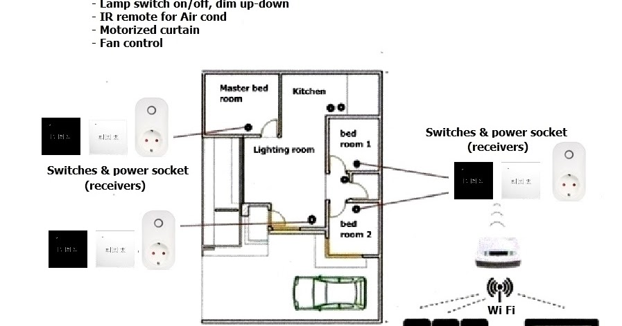 office - home wiring solutions