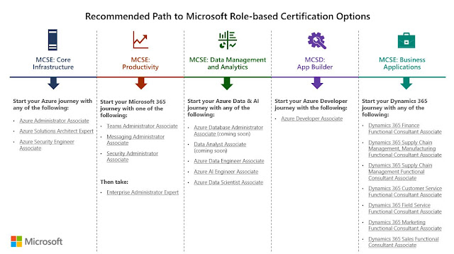 Microsoft role-based certifications recommended path