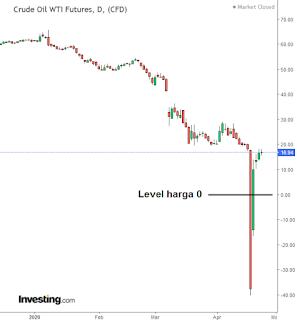 grafik pergerakan harga market oil saham forex