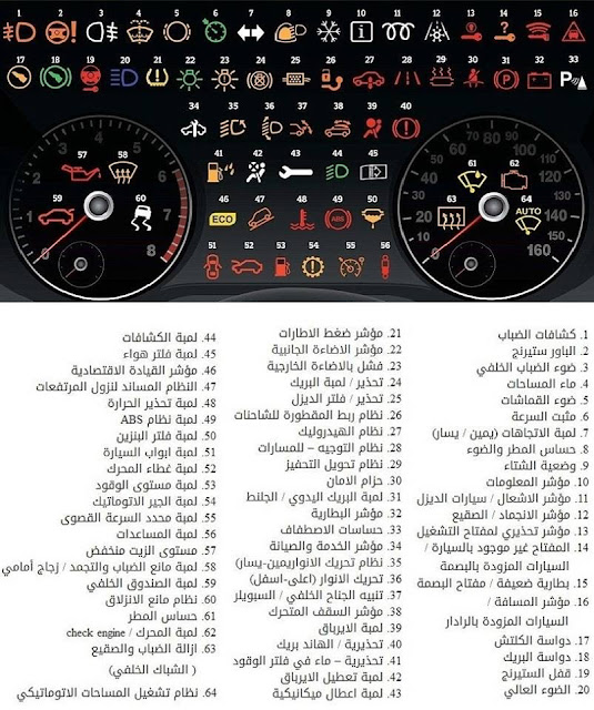معاني بعض الرموز أو اللمبات التحذيرية الموجودة على لوحات قيادة السيارات