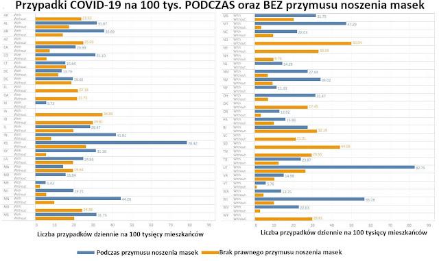 Przypadki-COVID-19-na-100-tys.-podczas-oraz-bez-przymusu-noszenia-masek.1.jpg