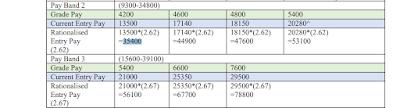 4200 Grade Pay Salary