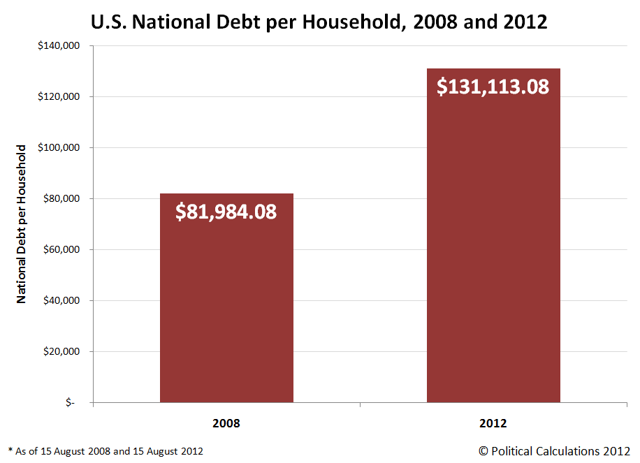 U.S. National Debt per Household, 2008 and 2012 (15 August of each year)