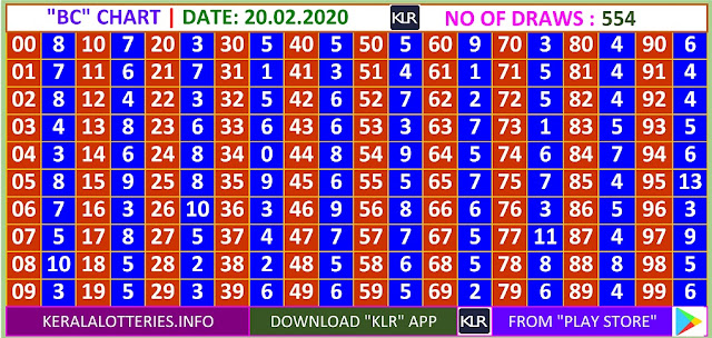 Kerala Lottery Winning Number Daily Trending Ans Pending  BC  chart  on  20.02.2020