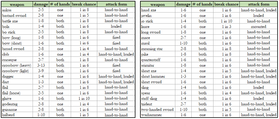 Tao of D&D's Wiki: Weapons List