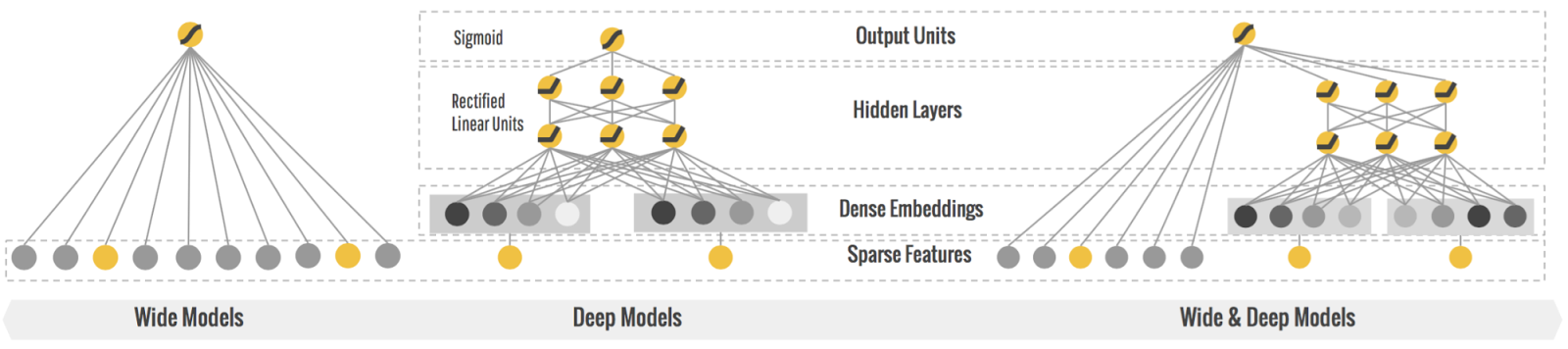 Wide & Deep Learning: Better Together with TensorFlow