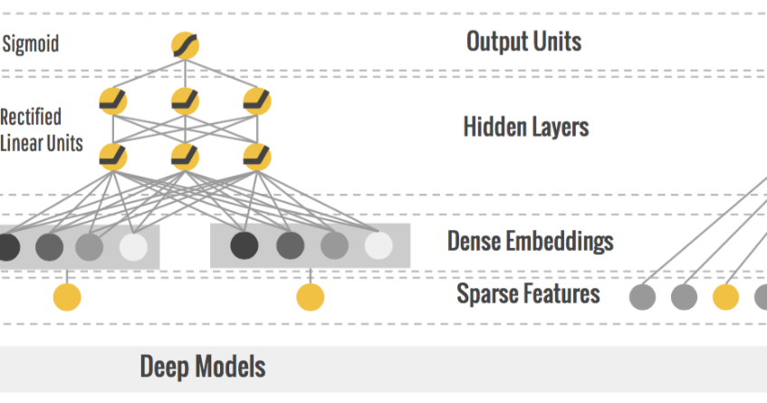 Google AI Blog: Wide & Deep Learning: Better Together with TensorFlow