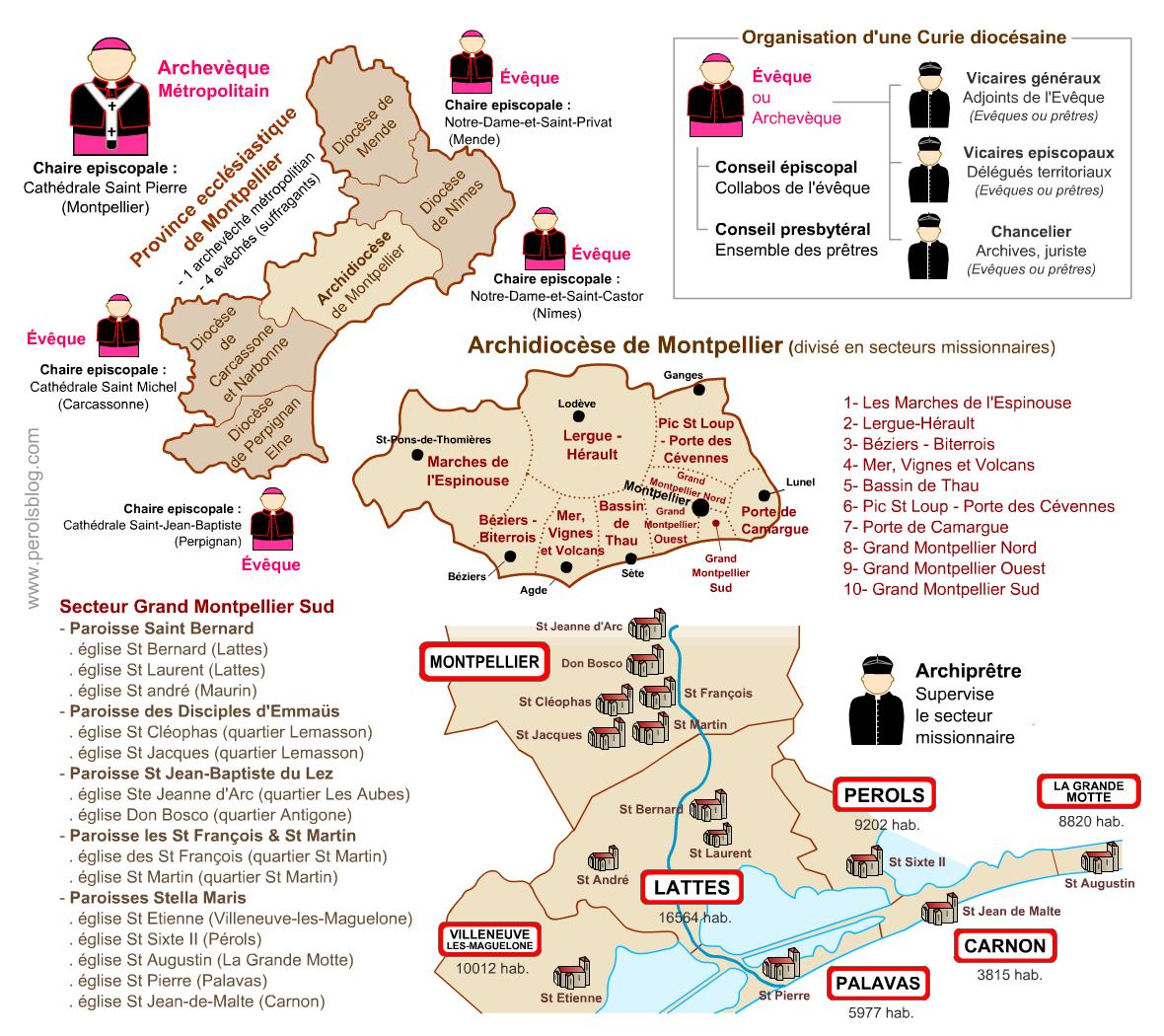 Secteur missionnaire Grand Montpellier Sud