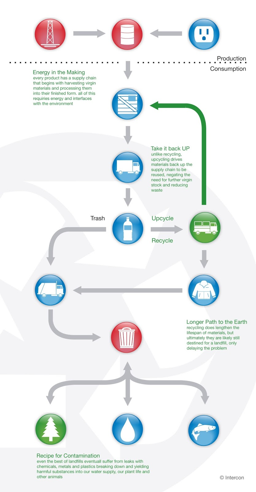 """the benefits of buying recycled goods Goods and services that serve  some of the many benefits of an  buying recycled products help """"close the loop"""" by supporting the recycled materials markets."""