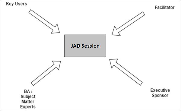 pengertian joint application development  jad