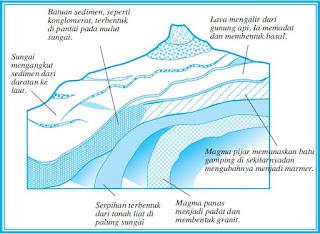 Jenis-Jenis dan Karakteristik Batuan Bumi Seperti Batuan Beku, Sedimen, dan Metamorfosa