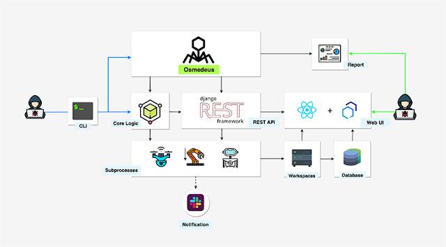 Osmedeus: Open Source Web Reconnaissance dan Scanner Vulnerability