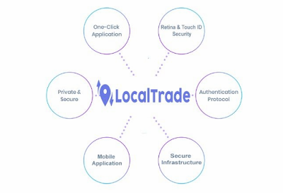 What is LocalTrade ICO