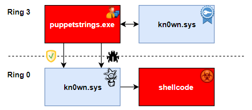 Puppet Strings - Dirty Secret for Free Windows Ring 0 Code Execution