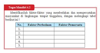 Tugas Mandiri 4.2 PKN Kelas 9 Halaman 101