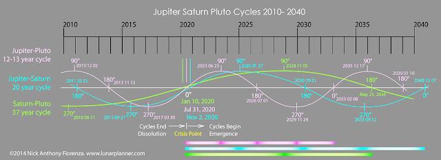 Перевод заметок с Конференции Кобра в Тайбэе Synodic+cycles+2010-2040+%28Part2%29