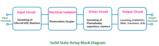 Solid State Relay (SSR) block diagram