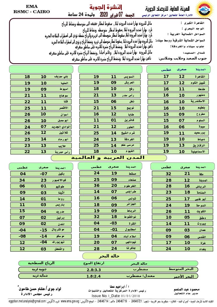 اخبار طقس الجمعة 7 فبراير 2020 النشرة الجوية فى مصر و الدول العربية و العالمية