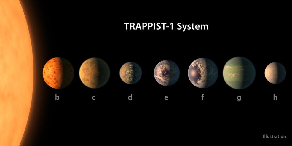 Penemuan Planet Mirip Bumi - NASA Temukan 7 Exoplanets Seukuran Bumi!
