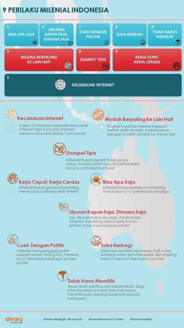 9 Perilaku #Millenials Indonesia