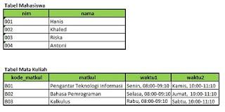 dekomposisi-dari-tabel-belum-unnormalized-0NF