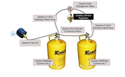 GASLOW SYSTEM