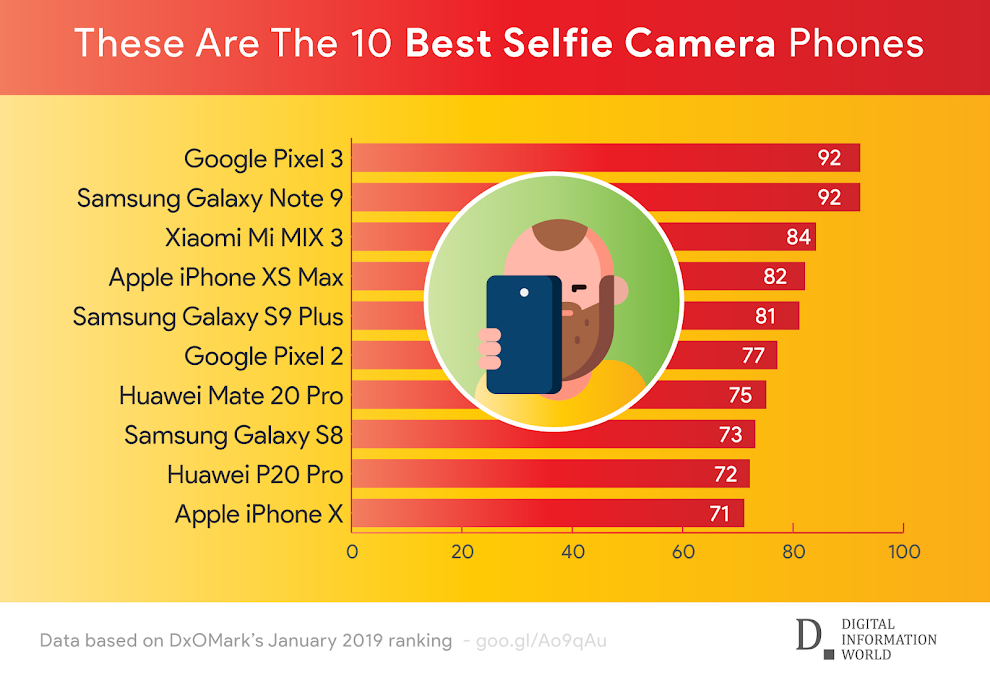 Infographic: Here are the best phones for selfies (January 2019)