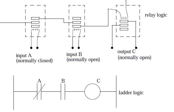 Ladder logic and realy hfo power plant a simple relay controller ccuart Gallery