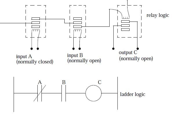 Ladder logic and Realy  HFO POWER PLANT