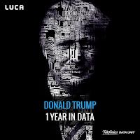 http://data-speaks.luca-d3.com/2017/11/trump-one-year-in-data.html