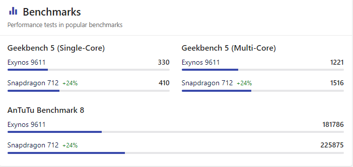 Benchmarks score of exynos9611 and g90t