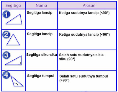 Kunci Jawaban Buku Kelas 4 SD Pembelajaran 4 Tema 1 Subtema 3