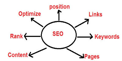 most relevant aspect of SEO today-optimization-tips-400x200