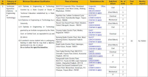 NEEPCO Recruitment 2021 Apply Online