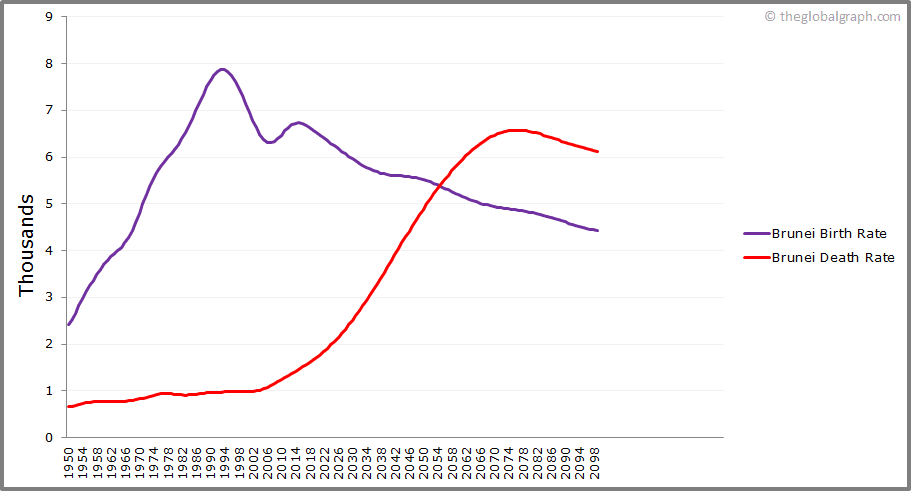 Brunei  Birth and Death Rate