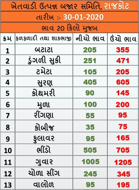 Market prices of fruits and vegetables in Rajkot APMC on 30/01/2020