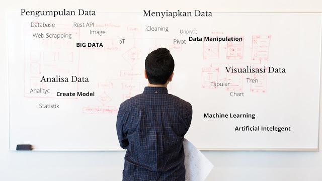 tahap-tahap data sciene