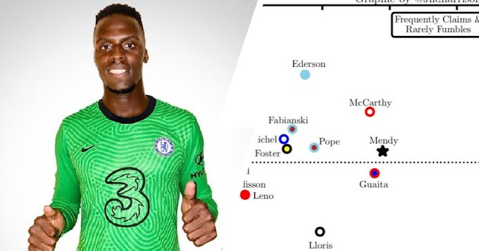 6 Fact that shows that Mendy could be the answer to Chelsea's set-piece issues