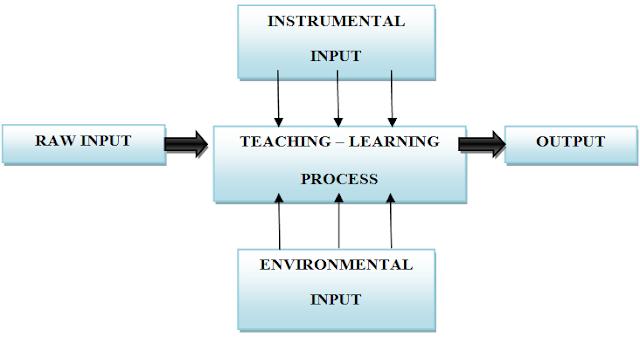 Gambaran kegiatan belajar dengan metode pendekatan analisis sistem