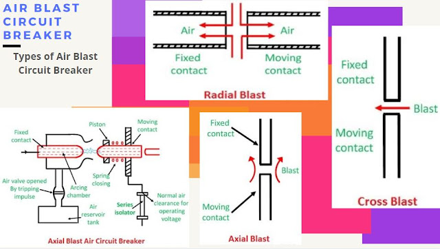 Air Blast Circuit Breaker working principle