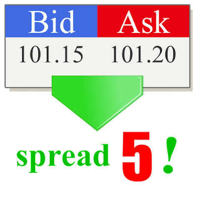 What is Forex Spread?