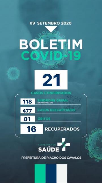 Riacho dos Cavalos registra mais 1 caso de Covid-19 nesta quarta-feira