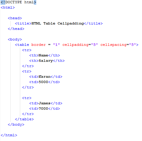 HTML Cellpadding and Cellspacing Attributes