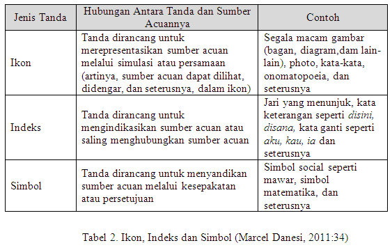 Tabel 2. Ikon, Indeks dan Simbol (Marcel Danesi, 2011:34)