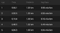Kilometre Split Times
