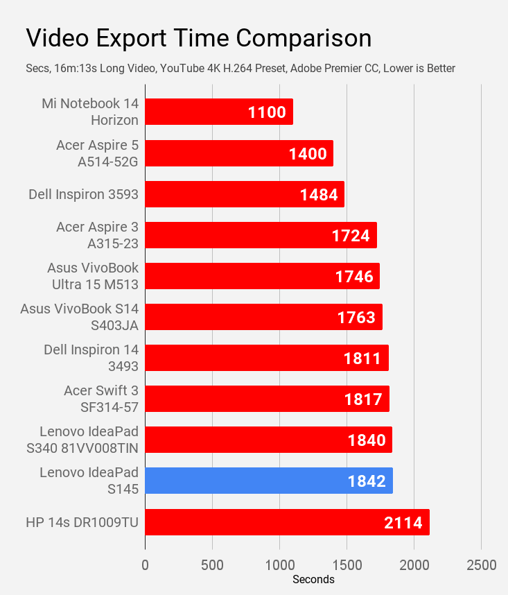 Video export time of Lenovo IdeaPad S145 compared with other laptops under Rs 60K price.