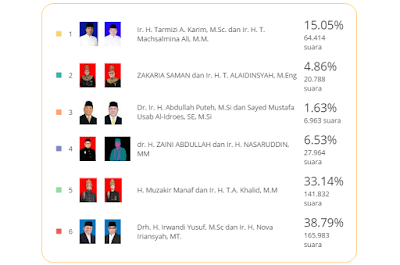 Quick Count KPU Aceh Berlangsung Sengit Mualem terus Mengejar Irwandi