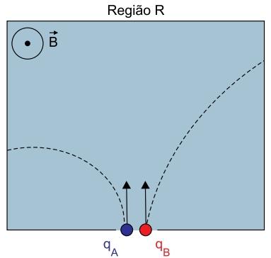 A figura mostra, também, as trajetórias circulares percorridas por essas cargas dentro da região R.