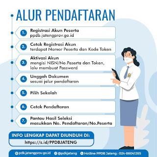 daftar ppdb online jawa tengah
